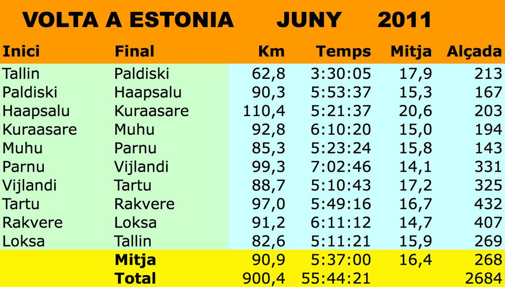 Фото WCRVBB-T18-TOUR OF ESTONIA  900 km in 10 Stages